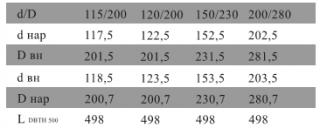 Труба L = 500 с изоляцией